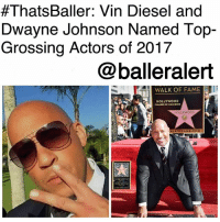 "Dwayne Johnson, Memes, and Movies:  #ThatsBaler: Vin Diesel and  Dwayne Johnson Named Top-  Grossing Actors of 2017  @balleralert  WALK OF FAME  HOLLYWOOD  ALKOFFAME.COM ThatsBaller: Vin Diesel and Dwayne Johnson Named Top-Grossing Actors of 2017-blogged by @thereal__bee ⠀⠀⠀⠀⠀⠀⠀⠀⠀ ⠀⠀ The numbers are in and Forbes has reportedly named VinDiesel as the top-grossing actor of 2017 with $1.6 billion in global ticketing receipts, mostly due to his role in the ""Fast and the Furious"" franchise. ⠀⠀⠀⠀⠀⠀⠀⠀⠀ ⠀⠀ With the eighth installment of the collection, ""Fate of the Furious,"" being released in April 2017, the film took over the box office with a whopping $1.2 billion. ⠀⠀⠀⠀⠀⠀⠀⠀⠀ ⠀⠀ To no surprise, Diesel's co-star, Dwayne ""The Rock"" Johnson, was named the second highest grossing action with $1.5 billion. In addition to ""Fast and the Furious,"" Johnson also starred in ""Baywatch"" and most recently, ""Jumanji: Welcome to the Jungle"" alongside KevinHart. ⠀⠀⠀⠀⠀⠀⠀⠀⠀ ⠀⠀ ""Forbes calculates the top-grossing actors by adding up 2017 global ticket sales of major films as of Dec. 26, 2017. Animated movies where only actors' voices were used were not included in the totals,"" writes Page Six."