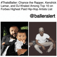 "ThatsBaller: Chance the Rapper, Kendrick Lamar, and DJ Khaled Among Top 10 on Forbes Highest Paid Hip-Hop Artists List-blogged by @thereal__bee ⠀⠀⠀⠀⠀⠀⠀⠀⠀ ⠀⠀ Every year Forbes acknowledges the year's highest earners in the hip-hop industry and this year we have a few newcomers to the list. ⠀⠀⠀⠀⠀⠀⠀⠀⠀ ⠀⠀ Chicago native, ChancetheRapper, ranked No. 5 on the list at $33 million. Though the 24-year-old has never sold a physical album and instead releases free music via streaming services, Chance has managed to get his coins from major festival gigs as well as partnerships with brands like KitKat. ⠀⠀⠀⠀⠀⠀⠀⠀⠀ ⠀⠀ Rapper Kendrick Lamar was right behind Chance at $30 million. According to Forbes, Lamar grosses more than $1 million per tour stop. DJKhaled was also in the top 10 of the list, ranking in at No. 9 with $24 million. From his deals with a variety of brands such as Apple, Mentos, and Champ Sports, along with his DJ gigs, Khaled made a nice little penny this year. ⠀⠀⠀⠀⠀⠀⠀⠀⠀ ⠀⠀ ""People probably thought I was crazy to just spend my last penny to invest in myself,"" Khaled tells Forbes. ""Now it's paying off … one thing I learned is some investments might take years to kick in, and they are kicking in."":  #ThatsBaller: Chance the Rapper, Kendrick  Lamar, and DJ Khaled Among Top 10 on  Forbes Highest Paid Hip-Hop Artists List  @balleralert  ˊ嵛 ThatsBaller: Chance the Rapper, Kendrick Lamar, and DJ Khaled Among Top 10 on Forbes Highest Paid Hip-Hop Artists List-blogged by @thereal__bee ⠀⠀⠀⠀⠀⠀⠀⠀⠀ ⠀⠀ Every year Forbes acknowledges the year's highest earners in the hip-hop industry and this year we have a few newcomers to the list. ⠀⠀⠀⠀⠀⠀⠀⠀⠀ ⠀⠀ Chicago native, ChancetheRapper, ranked No. 5 on the list at $33 million. Though the 24-year-old has never sold a physical album and instead releases free music via streaming services, Chance has managed to get his coins from major festival gigs as well as partnerships with brands like KitKat. ⠀⠀⠀⠀⠀⠀⠀⠀⠀ ⠀⠀ Rapper Kendrick Lamar was right behind Chance at $30 million. According to Forbes, Lamar grosses more than $1 million per tour stop. DJKhaled was also in the top 10 of the list, ranking in at No. 9 with $24 million. From his deals with a variety of brands such as Apple, Mentos, and Champ Sports, along with his DJ gigs, Khaled made a nice little penny this year. ⠀⠀⠀⠀⠀⠀⠀⠀⠀ ⠀⠀ ""People probably thought I was crazy to just spend my last penny to invest in myself,"" Khaled tells Forbes. ""Now it's paying off … one thing I learned is some investments might take years to kick in, and they are kicking in."""