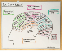 Internet, Love, and Pizza: THe 2017 B2AIN  THE EMOTION  CDRE  THE ANKISTY  CENTER  OF GENERAL  MOTOR SKUS  Huß  Doom  AT WORDWIDe  INTERNET  VALIDATION  miNure)  SEX  SoCIAL MéDIA  IRE FOR INTIMACY  SociA Skius  PIZZA  LOvE  AXIS  CORTEX  a mattsurelee
