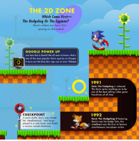"""Dank, Google, and Madonna: THE 2D ZONE  Which Came First-  The Hedgehog Or The Eggman?  Here's where our hero first  sprang on the scenel  GOOGLE POWER UP  Just how fast is Sonic? We all want to know-that's  one of the most popular Sonic queries on Google  It turns out the blue blur tops out o, over 760mph.  1991  Sonic The Hedgehog is released.  The Sonic series would go on to be  one of the best-selling video game  franchises of all time.  CHECKPOINT  In early drafts, Sonic was named  Mr. Needlemouse"""", had fangs,  played in a rock band, and dated  a woman named Madonna.  1992  Sonic The Hedgehog 2 Featuring  Sonic's new fox buddy Tails, this  installment was the first to feature  simultaneous two player action. A sample from the awesome 25 Years of Sonic infographic, created by Google AdMob! Check out the full thing at:  https://admob.googleblog.com/2016/06/sonic-the-hedgehog-speeds-through-25-years.html"""
