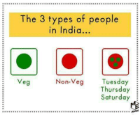 Memes, India, and 🤖: The 3 types of people  in India.  Non-Veg  Tuesday  Veg  Thursday  Saturday  MWM 😂