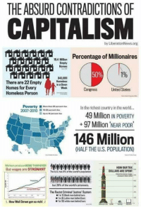 Homeless, Black, and Capitalism: THE ABSURD CONTRADICTIONS OF  CAPITALISM  by LiberationNews.org  AM  Percentage of Millionaires  184 Million  Empty  Homes  50%  196  There are 22 Empty  Homes for Every  Homeless Person  842,000  Homeless  in a Given  Wook  Congress  United States  Poverty t  2007-2010entrhe  In the richest country in the world..  49 Million IN POVERTY  +97 Million NEAR POOR  146 Million  (HALF THE U.S. POPULATION)  Warkers produce MORE THAN EVER  But wages are STAGNANT TTTTTH  HOW OUR TAX  DOLLARS ARE SPENT  The us. has 5% of te world's poplation  but 25% of the world's prisoners.  The Racist Criminal Justice System  ■1inE5 Black men behind bars  Tin 35 Latino men bekind bars  How Wall Street got so rich!  1in 105 white men behind barsS -adminotov