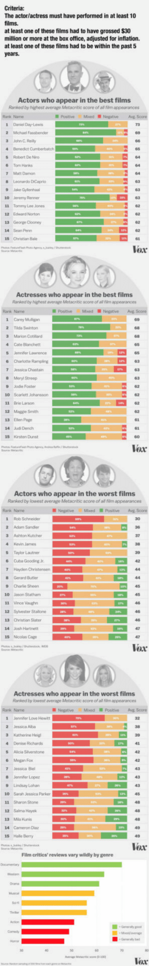 Hollywoods favourite and least favourite: The actor/actress must have performed in at least 10  films.  at least one of these films had to have grossed $30  million or more at the box office, adjusted for inflation.  at least one of these films had to be within the past 5  Actor  s who appear in the best films  Ranked by highest average Metacritic score of all film appearances  Rank Name  PostiveMixed NegativeAg Score  1 Daniel Day-Lewis  2 Michael Fassbender  3 Jahn C Reily  4 Benedict Cunberbatch  5 Robert De Niro  6 Tom Hanks  7 Matt Damon  8 Leonardo DiCeprio  9 Jake Gylenhaal  10 Jeremy Renner  11 Tommy Lee Jones  12 Edward Norton  65  62  14 Sean Penn  15 Christian Bale  Vox  Actresses who appear in the best films  Ranked by highest average Metacritic score of al fiim appearances  PositiveMixedNegative Avg Score  1 Carey Muligan  89  2 Tida Swinton  3 Marion Cotllard  4 Cate Blanchett  5 Jennifer Lawrence  6 Charlotte Rampling  63  8 Meryl Streep  9 Jodie Foster  10 Scarlett Johansson  11 Brie Larson  12 Maggie Smith  13 Ellen Page  14 Judi Dench  15 Kirsten Dunst  62  62  62  62  6  Voar  Actors who appear in the worst films  Ranked by lowest average Metacntic score of al fim appearances  Rank Name  Negative MixedPositive Avg Score  1 Rob Schneider  2 Adam Sandler  3 Ashton Kutcher  4 Kevin James  5 Taylor Lautner  6 Cuba Gooding Jr.  7 Hayden Christensen  8 Gerard Butler  30  9 Charlie Sheen ESI,  45  10 Jason Statham  12 Syvester Stallone  13 Christian Slater  14 Jash Hartnett  15 Nicolas Cage  Vox  Actresses who appear in the worst films  Ranked by lowest average Metacritic score of all film appearances  Rank Name  NegativeMxedPositiveAvE Score  1  Jennifer Love Hewitt  2 Jessica Alba  4 Denise Richards  5 Alica Slverstone  6 Megan Fox  7 Jessica Biel  8 Jennifer Lopez  9 Lindsay Lohan  10 Sarah Jessica Parker  11 Sharon Stone  12 Salma Hayck  13 Mla Kunis  14 Cameron Diaz  15 Halle Berry  43  48  48  Voar  Film critics' reviews vary wildly by genre  Generaly b  verage Melacritic save (D-100 Hollywoods favourite and least favourite