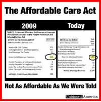 (GC): The Affordable Care Act  Today  2009  TABLE 3. Estimated Effects of the Insurance Coverage  Provisions Contained in the Patient Protection and  Affordable Care Act  Total,  Effects on the Deficit  2010-2019  EFFECTS ON THE FEDERAL DEFICIT  2016  (Billions of dollars, by fiscal year)  (Billions of dollars, by fiscal year)  2025  374  Subsidies for Coverage Through Marketplaces and  Medicaid & CHIP outlays  Related Spending and Revenues  803  447  Exchange Subsidies & Related Spending  993  Medicaid and CHIPOutlays  27  Small Employer Tax Credits  Small-Employer Tax Credits  848  1,805  Gross Cost of Coverage Provisions  Gross Cost of Coverage Provisions  Penalty Payments by Uninsured People  Penalty Payments by Uninsured Individuals  Penalty Payments by Employers  155  Penalty Payments by Employers  28  Excise Tax on High-Premium Insurance Plans  -59  Excise Tax on High-Premium Insurance Plans  -149  Other Effects on Revenues and outlays  .210  other Effects on Tax Revenues and Outlays  Net Cost ofCoverage Provisions  1,344  599  NET COST OF COVERAGE PROVISIONS  Not As Affordable As We Were Told  Unbiased America. (GC)