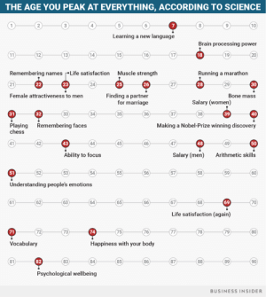 Life, Marriage, and Nobel Prize: THE AGE YOU PEAK AT EVERYTHING, ACCORDING TO SCIENCE  10  Learning a new language  Brain processing power  19  17  16  15  14  13  12  Running a marathorn  Muscle strength  Remembering namesLife satisfaction  30  28  26  25  24  23  21  Bone mass  Finding a partner  Female attractiveness to men  Salary (women)  for marriage  40  39  34  31  32  Making a Nobel-Prize winning discovery  Playing Remembering faces  chess  50  49  48  47  43  Arithmetic skills  Salary (men  Ability to focus  59  53  52  Understanding people's emotions  69  67  61  Life satisfaction (again)  76  74  73  Happiness with your body  Vocabulary  86  81  82  Psychological wellbeing  BUSINESS INSIDER That last value... yikes!