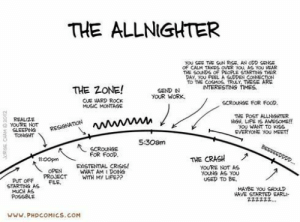 Credit: PHDCOMICSFollow us @studentlifeproblems​: THE ALLNIGHTER  OF CALM TAKES OVER YOU, AS YOU HEAR  THE SOUS OF PEOPLE STARTS THER  DAY, YOU FEEL A GUDEN  THE ZONE! OUR WORK  INTERESTING TIMES  SEND IN  CUE HARD ROCK  MUSIC MONTAGE  SCROUNGE FOR FOOD,  THE POST ALLNGHTER  ROH, LIF乍 AWESOME!!  OU WANT TO KISS  EVERYONE YOU MEET!  REALIZE  G YOURE NOT  SLEEPING  TONGHT  S:30am  FOR FOOD  1100pen  THE CRASH  EXISTENTAL CRISIS!  WHAT AM I DOING  YOURE NOT AS  YOUNG AG YOU  USED TO BE  OPEN  PROJECTWIT MY LIFEP?  PUT OFFFLE  STARTING AS  MAYBE YOU SHOULD  HAVE STARTED EARLI  MUCH AS  ZZ222z  www.PHDCOMICS. COM Credit: PHDCOMICSFollow us @studentlifeproblems​