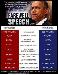 Memes, Taxes, and Barack Obama: THE AMERICAN PEOPLE ARE MuCH  BETTER OFF TODAY THAN BEFOR  IT00K OFFICE EIGHT yEARS ACO  FAREWELL  SPEECH  PRESIDENT OBAMA  PRESIDENT OBAMA  TAKES OFFICE 2009  LEAVES OFFICE 2017  $10.6 TRILLION  NATIONAL DEBT  $20 TRILLION  $31,000  DEBT PER U.S. CITIZEN  $61,340  LABOR FORCE  65.8%  62.8%  PARTICIPATION RATE  67.3%  63.5%  HOMEOWNERSHIP RATE  REAL MEDIAN  $57,744  $54,045  HOUSEHOLD INCOME  $18,142  $12,680  AVERAGE HEALTH INSURANCE  RATE FAMILY PLAN  60%  <40%  TAX TO BENEFITS RATIO  32 MILLION  FOOD STAMP DEPENDENTS  43.6 MILLION  38 MILLION  PERSONS LIVING IN POVERTY  45 MILLION  SOURCES: US. TREASURY DEPT. U.S. BUREAU OF LABOR STATISTICS U.S. DEPT OF AGRICULTURE  US, CONGRESSIONAL BUDGET OFFICE Farewell Barack Obama....  Don't forget to join The Right To Bear Arms community here --> https://www.rtba.co/join-the-community