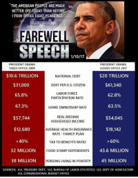 "Memes, Taxes, and Budget: ""THE AMERICAN PEOPLE ARE MuCH  BETTER OFF TODAY THAN BEFOR  IT00K OFFICE EIG  EARS ACO.  FAREWELL  SPEECH  PRESIDENT OBAMA  PRESIDENT OBAMA  LEAVES OFFICE 2017  TAKES OFFICE 2009  $10.6 TRILLION  NATIONAL DEBT  $20 TRILLION  $31,000  $61,340  DEBT PER U.S. CITIZEN  LABOR FORCE  65.8%  62.8%  PARTICIPATION RATE  63.5%  67.3%  HOMEOWNERSHIP RATE  REAL MEDIAN  $54,045  $57,744  HOUSEHOLD INCOME  $18,142  $12,680  AVERAGE HEALTH INSURANCE  RATE FAMILY PLAN  <40%  >60%  TAX TO BENEFITS RATIO  43.6 MILLION  32 MILLION  FOOD STAMP DEPENDENTS  38 MILLION  PERSONS LIVING IN POVERTY  45 MILLION  SOURCES: US. TREASURY DEPT. U.S. BUREAU OF LABOR STATISTICS U.S. DEPT OF AGRICULTURE  US. CONGRESSIONAL BUDGET OFFICE"