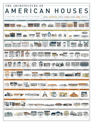 orthogonal: THE ARCHITECTUR E OF  AMERICAN HOUSES  NEO ECLECTIC  FOLK/VERNACULAR  MODERN  COLONIAL  ROMANTIC  VICTORIAN  ECLECTIC  A STRUCTURED SURVEY FR OM 16 0 0 TO THE PRESENT  SPANISH COLONIAL  1600-1850  GEORGIAN  1700-1850  POSTMEDIEVAL ENGLISH  1600-1740  DUTCH COLONIAL  1625-1840  FRENCH COLONIAL  1700-1850  FEDERAL  1780-1840  RURAL  SOUTHERN  NORTHERN  PITCHED ROOF  FLAT ROOF  URBAN  RURAL  URBAN  GAMBREL ROOF  SIDE-GABLED ROOF  SIDE-GABLED ROOF  TOWN HOUSE  HIPPED ROOF  TOWN HOUSE  PRE-RAILROAD  NATIONAL  MANUFACTURED  1620-1850  1700-1950  1700-1850  1820-1940  1850-1950  1880-1930  1930-1950  1950-1980  1975-PRESENT  SINGLE-WIDE  TIDEWATER SOUTH  HALL & PARLOR  MASSED-PLAN  SIDE-GABLED  PYRAMIDAL  PRE-WWII  MOBILE HOME  POST-WWII MOBILE HOME  MIDLAND  NEW ENGLAND  PLAINS  GABLE-FRONT  GABLE FRONT & WING  SHOTGUN  DOUBLE-WIDE  1-HOUSE  GREEK REVIVAL  1825-1860  GOTHIC REVIVAL  1840-1880  ITALIANTE  1840-1885  LIMITED-HEIGHT PORCH  GABLE FRONT & WING  TOWN HOUSE  ASYMMETRICAL  CENTERED GABLE  HIPPED ROOF  CENTERED  GABLE  FULL-HEIGHT PORCH  FULL-FACADE PORCH  FRONT-GABLED  TOWNHOUSE  ASYMMETRICAL  TOWERED  ROOF  SECOND EMPIRE  1855-1885  COLONIAL REVIVAL  ITALIAN RENAISSANCE REVIVAL  1890-1955  1880-1955  1950-1955  1940-1980  HIPPED ROOF  PROJECTING WINGIS  CENTERED  WING/GABLE  SECOND-STORY  OVERHANG  CLASSIC BOX  BUILT-IN GARAGE  HIPPED ROOF  FLAT ROOF  SYMMETRICAL  ASYMMETRICAL  TOWN HOUSE  TOWERED  HIPPED ROOF,  LIMITED PORCH  SIDE-GABLED ROOF  STICK  1860-1890  QUEEN ANNE  1880-1910  MISSION  1890-1920  TUDOR  1890-1940  NEOCLASSICAL  1895-1955  BBB  FRONT-GABLED  ROOF  TOWN HOUSE  HIPPED ROOF  FRONT-FACING  GABLE WITH WING  FULL-FACADE PORCH  GABLED ROOF  HIPPED ROOF  CROSS-GABLED  ROOF  FRONT-GABLED  ROOF  MID-FACADE GABLE  MULTIPLE-FACADE GABLES  COTTAGE  FULL-HEIGHT PORCH  PRAIRIE  1900-1920  PUEBLO REVIVAL  1910-PRESENT  SPANISH REVIVAL  1915-1940  FRENCH ECLECTIC  1915-1945  MONTEREY  1925-1955  ZН  AMERICAN  FOURSQUARE  ASYMMETRICAL  GABLED R