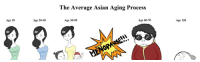 Asian, Asian Aging Process, and Average Asian Aging Process: The Average Asian Aging Process  Age 18  Age 20-30  Age 30-50  Age 60-70  Age 120  OPA <p>Poof!</p>
