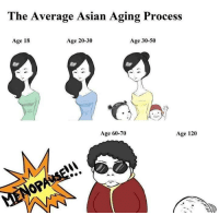 "Asian, Memes, and Forever: The Average Asian Aging Process  Age 18  Age 20-30  Age 30-50  Age 60-70  Age 120 <p>Stay young forever! via /r/memes <a href=""http://ift.tt/2CezOO9"">http://ift.tt/2CezOO9</a></p>"