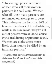 "Battered: ""The average prison sentence  of men who kill their women  partners is 2 to 6 years. Women  who kill their male partners are  sentenced on average to I5 years.  This is despite the fact that 86% of  female offenders kill in self-defense,  while males are most likely to kill  out of possessiveness (82%), abuse  (75%) and during arguments (63%)  Women are eight times more  likelv than men to be killed by an  intimate partner.""  Fact Sheet on Battered Women in Prison (no  stats given for GQ and trans* people). (vic  sonnywortzik)"