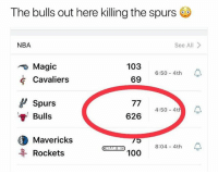 Basketball, Nba, and Sports: The bulls out here killing the spurs  NBA  See All>  Magic  Cavaliers  103 6:50-4th  69  Spurs  Bulls  626 4:50-4 수  Mavericks  Rockets  ES  8:04 4th The most points scored in NBA history 😂 nba nbamemes bulls spurs