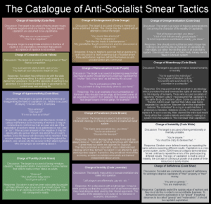 "Not sure if this was posted here before: The Catalogue of Anti-Socialist Smear Tactics: The Catalogue of Anti-Socialist Smear Tactics  Charge of Endangerment (Code Orange)  Charge of Irascibility (Code Red)  Charge of Overgeneralization (Code Gray)  Discussion: The target is accused of having anger issues  Whatever negative emotions he/she may have toward  capitalism are assumed to be unjustifiable.  Discussion:The target is accused of being a menace in  some undefined manner. This charge may be coupled with an  attempt to censor the target.  Discussion: The target is accused of making generalizations  concerning the character of the wealthy or capitali sts.  ""Not all bosses are bad, you know""  ""A lot of rich folk are really good people.""  ""A lot of corporations contribute to charity, you know""  ""Why are you so pessimistic?""  ""You're so negative!""  ""You sound like a terrorist.""  ""You're dangerous.  ""Talk like this leads to totalitarianism.""  ""My grandfather fought communism and this discussion is  very upsetting to me.""  Respone: Anger is a legitimate emotion in the face of  injustice. It is important to remember that passive  acceptance of injustice is not a virtue.  Response: One should point out that socialist critique has  nothing to do with the ethical character of capitalists as  individuals, but rather the role they play in an exploitative  system. One should also point out that charity merely mends  flaws in a broken system  Response: It may be helpful to point out that an aversion to  open discussion is itself a warning sign of totalitarianism.  Many authoritarian regimes defined themselves as anti-  socialist and/or anti-communist.  Charge of Cowardice (Code Yellow)  Discussion: The target is accused of having a fear of ""free""  market competition  Charge of Misanthropy (Code Black)  ""You just want the state to take care of you.""  ""You want all your decisions made for you.""  Discussion: The target is accused of malice toward humanity  or society  Charge of Rationalization (Code Purple)  Discussion: The target is accused of explaining away his/her  own failures and/or dissatisfaction by blaming capitalism for  his/her ""lack of success"" as defined by the accuser.  ""You're against the individual.""  ""You're against Western culture.  ""Socialists want everybody to be  a number in a computer.""  Response: Socialism has nothing to do with the state  administering everything. It is about participating in a  democratic workplace. It is just the opposite of wanting to be  governed; it is a demand to participate in governance, to  control ones own working life  ""You're just jealous of the rich.""  ""You just want to drag everybody down to your level.  Response: One may point out that socialism is an ideology  which promotes first and foremost the rights of workers - that  is, the majority of humanity. Those who accuse socialists of  opposing ""Western culture"" must assume that capitalism is  the same thing as Western culture. Some sociali sts like  Theodor Adorno even claimed that culture was being  degraded by capitalism. Marxism claims that capitalism  reduces ""the indivi dual"" to a cog in a vast machine. It  proposes a classless, stateless society (""communi sm"") to  replace it. In such a society, Marx claimed the individual would  freely utilize their creative talents and intellect, making it a  system more favourable to ""the individual"" than capitalism.  Response: This is an example of a circumstantial ad  hominem. Why shouldn't we be angry at the beneficiaries of  an exploitative system? Is it ""jealousy"" that causes people to  feel anger toward criminal gangs, for example?  Charge of Hypersensitivity (Code Blue)  Discussion: The target is accused of being hysterical or  exaggerating the flaws of capitalism (i.e., he/she is accused  of playing ""Chicken Little""). Examples:  ""Stop whining!""  ""Get over it!""  Charge of Fanaticism (Code Brown)  ""It's not as bad as all that!""  Discussion: The target is accused of subscribing to an  intolerant ideology or of being devoted to a totalitarian belief  system  Response: One who uses the Code Blue tactic reveals a  callous indifference to the humanity of workers. It may be  constructive to confront such an accuser and ask if the  exploitation of workers needs to be addressed or not (""yes""  or ""no""). If the accuser answers in the negative, it may be  asking why any worker should care about the accuser's  welfare, since the favour will obviously not be returned. If the  accuser claims they are helpless to do anything about the  problem, one can ask why the accuser is then attacking those  who are trying to do something about it.  Charge of Instability (Code White)  ""The Nazis were socialists too, you know""  ""You're an extremist.  ""Sounds like fascism!""  Discussion: The target is accused of being emotionally or  mentally unstable.  ""You're insane.""  ""You must be crazy to believe that...""  Response: Socialist ideology takes many forms and has  always done so. ""Socialism"" is not synonymous with Stalinism  A great many socialists are opposed to Stalinism  The Nazis promoted a corporatist, class collaborationi st  ideology which they termed ""socialism"" in an attempt to gain  working class support. In practice, they privatized most of the  economy, arrested socialists/communists and banned  independent labour unions.  Response: Einstein once defined insanity as repeating the  same actions expecting different results. Capitalism is a crisis  prone system, as the 2008 financial collapse demonstrated.  Yet we continue to repeat the errors of the past expecting  different results. The logic of capitalism is itself a kind of  insanity: the concept of continuous growth on a planet of finite  resources is surely insane.  Charge of Puerility (Code Green)  Discussion: The target is accused of being immature,  idealistic, maladjusted and/or irresponsible in some manner  that reflects badly on their status as adults.  Charge of Selfishness (Code Silver)  Charge of Invirility (Code Lavendar)  Discussion: Socialist are commonly accused of selfishness  for wishing to deprive capitalists of ""their"" property or ""their""  money  Discussion: The target's masculinity or sexual orientation are  called into question.  ""Grow up!""  ""This stuff is for edgy teens  ""You'll grow out of it.  ""Left-wingers are effeminate, gay etc. etc..  ""You are so greedy.""  ""You are materialistic.""  Response: Socialism is and has been advocated by people  of many different age groups and personality types. The  claim that it is an ideology exclusively of the young just does  not correspond to reality.  Response: If in a discussion with a right-winger, it may be  worth pointing out that this is just the sort of ad hominem attack  they most despise when used by their liberal opponents. The  sexuality of the debaters is of course of no relevance in  economic discussions.  Response: Capitalists exploit the surplus value of workers and  they must do this in order to run a profitable business. To  demand an end to exploitation is not ""greed"". If anything  deserves to be called ""greedy"" and ""materialistic"", it should  be capitalist exploitation. Not sure if this was posted here before: The Catalogue of Anti-Socialist Smear Tactics"