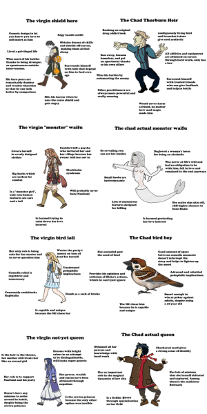 "An Obscure Shield Hero Meme: The Chad Thorburn Heir  The virgin shield hero  Rocking an original  drug addict look  Ambiguously living bird  and branches tatoos  Generic design to let  you know you have to  Edgy bandit outfit  give cool aesthetic  self-insert as him  Obtains dozens of skills  and shields off-screen,  making them all feel  cheap  Lived a privileged life  All abilities and equipment  Ran away, became  homeless, and got  are obtained on-screen  Wins most of his battles  through hard work, only has  a few  an apartment thanks  to his own effort  thanks to being stronger,  or spontaneous outside  intervension.  Surrounds himself  with lolis that depend  on him to feed own  Wins his battles by  ego  outsmarting the enemy  Surround himself  His hero peers are  with trusted friends  remarkably dumber  and weaker than him  who can give feedback  and help in battle  so that he can look  Other practitioners are  always more powerful and  really cunning  better by comparison  Hits his harem when he  uses the curse shield and  gets angry  Would never harm  a friend, no matter  how mad magic  made him  The virgin ""monster"" waifu  The chad actual monster waifu  Couldn't kill a psycho  So revealing you  who tortured her and  Covers herself  Degloved a woman's torso  for being an alcoholic  can see her insides  in overly designed  her village because her  clothes  owner told her not to  Was never at MC's will and  had no obligation to be  with him, fell in love and  remained to the end anyways  Stockholm  syndrome  Big boobs which  are useless for  Small boobs are  combat  hydrodynamic  Will probably never  Is a ""monster girl"",  bone Naofumi  only non-human  features are ears  and a tail  Lots of monstrous  Her scales rips skin off,  still higher chances to  bone Blake  features designed  for killing  Is harmed trying to  Is harmed protecting  calm down her love  her love interest  interest  The Chad bird boy  The virgin bird loli  Wastes the party's  Her only role is being  Good amount of space  Has ascended past  money on tons of  food for herself  cute for her master and  the need of food  between comedic moments  doesn't interrupt the  story and helps to lighten-up  the mood  to never question him  Unadressed  pedophilic  implications  Adressed and rebutted  Comedic relief is  Provides his opinions and  criticism of Blake's actions,  which he can't just ignore  pedophilic implications  repetitive and  unnecesary  Constantly cockblocks  Raphtalia  Dumb as a sack of bricks  Smart enough to  win at poker against  adults, despite being  a 10-year old  The MC chose him  because he is capable  and unique  Is capable and unique  because the MC chose her  The Chad actual queen  The virgin not-yet queen  Obtained all her  Checkered scarf gives  a strong sense of identity  powers and  Dresses with bright  colors in an attempt  knowledge with  Is the heir to the throne,  hard work  to be distinguishable,  still looks super generic  her mother still treats her  like an errand girl  Has lots of minions  Has an important  role in the magical  dynamics of her city  Her power,  wealth  that she herself defeated  Her role is to support  Naofumi and his party  and status have been  and captured. Among  obtained through  nepotism  them is the malicious  Buttsack  Doesn't have any  minions to order  Is the crown princess  because the only other  option was terrible  Is a Goblin Queen  through specialization  on her field  around in battle,  despite being the  crown princess An Obscure Shield Hero Meme"
