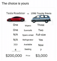 Comment your pick 👇 | Follow @aranjevi for more!: The choice is yours  Tesla Roadster vs 1996 Toyota Previa  Three  One  One Sunroofs Two  N/A Spare wheel Full-size  N/A Refrigerator Yes  22? Available Now  Wipers  4  Seating  7  giant people sqashed  $200,000 Price $3,000 Comment your pick 👇 | Follow @aranjevi for more!