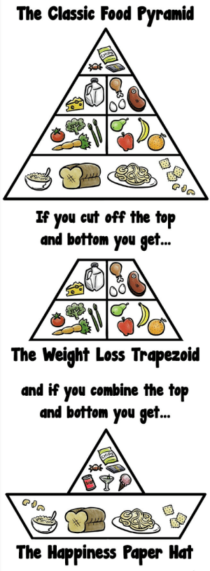 Food, Diet, and Happiness: The Classic Food Pyramid  IPS  If you eut off the top  and bottom you get..  0  The Weight Loss Trapezoid  and if you combine the top  and bottom you get..  HIPS  The Happiness Paper Hat This is a diet I can get behind