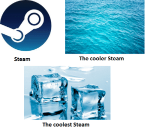 Sciency memes by TheMax0803 MORE MEMES: The cooler Steam  Steam  The coolest Steam Sciency memes by TheMax0803 MORE MEMES