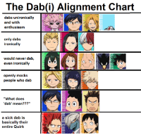 """The Dab(i) Alignment Chart  dabs unironically  and with  only dabs  ironically  would never dab,  even ironically  openly mocks  people who dab  'dab' mean???""""  basically their  entire Quirk"""