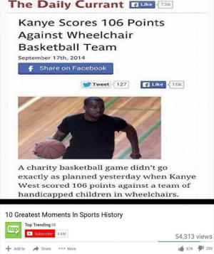 Me irl: The Daily Currant ike  73k  Kanye Scores 106 Points  Against Wheelchair  Basketball Team  September 17th, 2014  f Share on Facebook  Like  Tweet  127  16k  A charity basketball game didn't go  exactly as planned yesterday when Kanye  West scored 106 points against a team of  handicapped children in wheelchairs.  10 Greatest Moments In Sports History  Top Trending  top  Subscribe  4.6M  54,313 views  259  Add to  Share  878  More Me irl