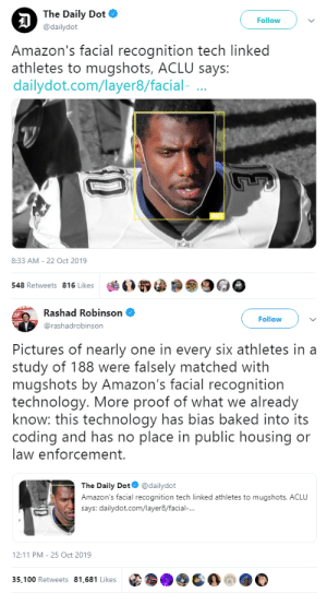 "kingfucko:  goawfma: pretends to be shocked  the robot sees a black man and says ""this is a criminal"" because the robot is taught by humans who are part of a society. specifically the robot is taught by mostly-white and definitely-majority-nonblack americans, who are part of a fascist racist hell society. this shit happens every single fucking time. and every time some fuckhead idiot goes BUT TECHNOLOGY WILL SOLVE SOCIAL PROBLEMS as if technology isn't fucking MADE by people who are PART OF SOCIETY i fucking die a little more: The Daily Dot  Follow  @dailydot  Amazon's facial recognition tech linked  athletes to mugshots, ACLU says:  dailydot.com/layer8/facial-  8:33 AM - 22 Oct 2019  548 Retweets 816 Likes   Rashad Robinson  OF  CHr  Follow  @rashadrobinson  Pictures of nearly one in every six athletes in a  study of 188 were falsely matched with  mugshots by Amazon's facial recognition  technology. More proof of what we already  know: this technology has bias baked into its  coding and has no place in public housing or  law enforcement.  The Daily Dot  @dailydot  Amazon's facial recognition tech linked athletes to mugshots, ACLU  says: dailydot.com/layer8/facial-...  12:11 PM 25 Oct 2019  35,100 Retweets 81,681 Likes kingfucko:  goawfma: pretends to be shocked  the robot sees a black man and says ""this is a criminal"" because the robot is taught by humans who are part of a society. specifically the robot is taught by mostly-white and definitely-majority-nonblack americans, who are part of a fascist racist hell society. this shit happens every single fucking time. and every time some fuckhead idiot goes BUT TECHNOLOGY WILL SOLVE SOCIAL PROBLEMS as if technology isn't fucking MADE by people who are PART OF SOCIETY i fucking die a little more"