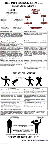 Energy, Food, and Future: THE DIFFERENCE BETWEEN  BDSM AND ABUSE  ABUSE  BDSM  COMMUNICATION  ABUSE  GUILT  SETUP  DEBRIEF  AGREEMENT  PLANNING  EXCUSES  AFTERCARESCENE/PLAY  HONEYMOON   BDSM Domestic Cycle  Domestic Abuse Cycle  Communication Both partners still downAbuse A physical or verbal form of violence  and talk about what they would both like out is committed against another persor  of the scene. They discuss things that are off  limits and safety measures that need to be  put in place to ensure both people are safe  Agreement - Both partners agree to what isGuilt - The abuser becomes worried about  on and off limits for the scene  play/training scene - This is the time when  being caught and the potential consequences  partners can take part in the scene they  both discussed and agreed upon  Scene/Play This is the time when both  partners participate in the activities that were excuses and rationalize in any way they can  previously discussed and agreed uporn  Aftercare - After an intense scene, both  partners can be physically, mentally and  emotionally drained. Cuddling and relaxing things the victim has always wanted them to  within each others arms allows both partners do. This is done to ensure the victim stays in  a chance to reconnect as they come down the relationship  from the scene. This is a good time to drink  water and eat food to replenish any spent  energy  Excuses - The abuser will shift blame, make  to avoid taking responsibility of their actions  Honeymoon The abuser becomes the  perfect partner, bringing gifts and doing all the  Debrief - When both partners are ready, they Planning The abuser starts feeling a loss of  can sit down and discuss what they enjoyed control and begins planning ways for them to  about the scene, what did not work in the  scene and how they can both do to improve  upon future scenes together  regain control  Set-up - The abuser waits for a time when  their abuse can be justified   BDSM VS ABUSE  PLEASE DON'T HIT ME  PLEASE SPANK ME  What Is BDSM?  What Is Abuse?  The use of bodily sensations to elicit pleasureA way to cause physical, mental and/or  emotional damage or harm to another person  A form of consensual power exchange where It takes away another person's power  both participants are empowered  Before anything happens, each participant Nobody knows when or how it will happen,  must negotiate and come to an agreement ad nobody every negotiates or agrees to it  happening  Creates excitement to see your partner Causes most people to fear and be afraid  their partner  Destroys any and all forms of trust  Creates, relies upon and builds trust  Is designed to help fulfill the desires of both Is the cruel and violent treatment of another  partners within a safe environment  person  Opens communication and supports an No communication, and no support  environment where both parties can talk  freely about their thoughts and emotions   Has rules, limits and boundaries that must be Abuse breaks the law! There are no rules,  respected at all times. There are even safetylimits or boundaries. It shows no respect  measures in place to make sure none aretowards the victim.  crossed.  I LOVE SERVING YOU  PLEASE HELP ME!  WE ALL NEED TO WORK TOGETHER  TO END ABUSE  THIS IS WHY PEOPLE WHO ENJOY BDSM  WORK SO HARD TO ENSURE WHAT  THEY DO IS NOT ABUSIVE  WHEN PERFORMED BY RESPONSIBLE CONSENTING ADULTS  BDSM IS NOT ABUSE  BDSMTRAININGACADEMY.COM  Abuse References  http://www.helpguide.org/mental/domestic_violence_abuse_types_signs_causes_effects.htm asleepwithoutdreams:  technicolour66:  whittyonernc:  the-quiet-dominant:  Time to reblog this I think  So important now, especially since THAT movie will be dropping soon in a theater near you!  Not going to stop reblogging stuff like this until that celluloid abomination has been and passed.   This is so important