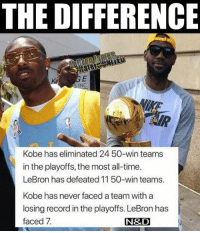 Kobe, Lebron, and Record: THE DIFFERENCE  NC.  Kobe has eliminated 24 50-win teams  in the playoffs, the most all-time.  LeBron has defeated 11 50-win teams.  Kobe has never faced a team with a  losing record in the playoffs. LeBron has  faced 7  N&D