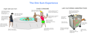 """The dim sum EXPERIENCE: The Dim Sum Experience  LAD VULTURING UNEATEN FOOD  CHAD CONSUME  virgin wait your turn  Stacks the baskets like the  No shirt, no service! But it  Secretly a Michelin Inspector,  review will determine the  Underweight because  there's only scraps left  by the time the  turntable gets to him  jenga night champ he is  doesn't matter because he's  success of this establishment  supposedly banned last  month  Been here a thousand  times, still can't name  any of the dishes  Camera flash for instagram  blinds everyone in the  resturant  Uses fork because he  Snuck back in  can't use chopsticks  YUM!  through the  garbage chute  comes across as  disrespecting asian  heritage  Eats from baskets  directly, saves the  dishwasher from washing  another plate  Plays hide and  seek with children  Hasn't paid a  single dime to  eat here  Waits for everyone  else to eat first like  there's some natural  pecking order  Mastered contortionism  Local celebrity, resturants  pays Chad to show up and  eat their food  in 2 weeks to fit inside  Doesn't know how to  Leaves 1 star  food carts  start any conversations  yelp, """"Unfriendly  staff""""  Boogymans under  people's table and eats  dropped food The dim sum EXPERIENCE"""