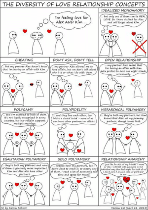 """Cheating, Definitely, and Love: THE DIVERSITY OF LOVE RELATIONSHIP CONCEPTS  IDEALIZED MONOAMORY  I'm feeling love for  Alex AND Kim  .. but only one of them can be REAL  LOVE. So I have decided for Alex  and will forget about Kim.  CHEATING  DON'T ASK, DON'T TELL  OPEN RELATIONSHIP  ut my partner Alex doesn't know  that I'm having an affair with Kim  my partner Alex allowed me to  have affairs, but we don't talk about  my partner Alex knows that  I'm havina an affair with Kim  Alex prefers to have one night stands  occasionally  who it is or what I do with them.  POLYFIDELITY HIERARCHICAL POL  and they love each other, too.  POLYGAMY  and I'm married to both of them  It's not legally recognized in every We're a closed triad none of us  country, but our religion supportscan have other partners or affairs.  they're both  knows that Alex, as my primary  my partners, but Kim  partner, always comes first  multiple marriage.  EGALITARIAN POLYAMORY  SOLO POLYAMORY  RELATIONSHIP ANARCHY  they're both my partners and none  they're both my partners, but I  just like for ALL of my frienas more  of them is generally more important./don't want to move in or marry any(individual way that feets right for both of us.  Kim and Alex also have other  partners.  of them. I need a lot of autonomy  t don't care if anyone calis us partners  or not  time and space for myself  (c) by Kirstin Rohwer  Version 2.o (April 28, 2014) polyamma:  Saw this the other day but Tumblr crashed before I could repost. Luckily I had saved the image to my phone.  I feel like, at this point, I would definitely define what R, F, and I do as """"Hierarchical Polyamory.""""  EDIT: Wow. Who knew someone else's work would become my most popular post? Also! As is the nature of human relationships, this has somewhat changed for R, F, and I. I feel I've moved toward a more equal relationship with each of them so I guess we're more """"Egalitarian Polyamory"""" now."""
