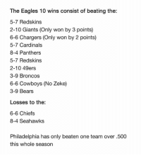 The Eagles 10 wins consist of beating the:  5-7 Redskins  2-10 Giants (Only won by 3 points)  6-6 Chargers (Only won by 2 points)  5-7 Cardinals  8-4 Panthers  5-7 Redskins  2-10 49ers  3-9 Broncos  6-6 Cowboys (No Zeke)  3-9 Bears  Losses to the:  6-6 Chiefs  8-4 Seahawks  Philadelphia has only beaten one team over .500  this whole season Fraudulent Eagles? 🤔🤔🤔