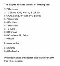 The Eagles 10 wins consist of beating the:  5-7 Redskins  2-10 Giants (Only won by 3 points)  6-6 Chargers (Only won by 2 points)  5-7 Cardinals  8-4 Panthers  5-7 Redskins  2-10 49ers  3-9 Broncos  6-6 Cowboys (No Zeke)  3-9 Bears  Losses to the:  6-6 Chiefs  8-4 Seahawks  Philadelphia has only beaten one team over .500  this whole season Fraudulent Eagles? 🤔🤔🤔 https://t.co/yM4R6acfuX