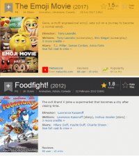 shinychariotdunord:  i cant believe the emoji movie is officially worse than foodfight, the worst animated movie of all time: The Emoji Movie (2017)  Rate  This  2,602  PG  1h 26min  Animation, Adventure, Comedy  28 July 2017 (USA)  Gene, a multi-expressional emoji, sets out on a journey to become  a normal emoji.  Director: Tony Leondis  Writers: Tony Leondis (screenplay), Eric Siegel (screenplay)  3 more credits »  Stars: T.J. Miller, James Corden, Anna Faris  See full cast & crew  EMOJI MOVIE  An adventure beyond words  0 JULY 28  Metascore  From metacritic.com  Reviews  68 user 15 critic  Popularity  61 (+ 49)  9   Foodfight! (2012)  ★1.8  SAY Rate  ary 03 (BA)  5,816  This  PG 1h 31min Animation, Action, Comedy 12 February 2013 (USA)  SHEEN LONGORIA DUFF  The evil Brand X joins a supermarket that becomes a city after  closing time  Director: Lawrence Kasanoff  Writers: Lawrence Kasanoff (story),Joshua Wexler (story)  3 more credits »  Stars: Hilary Duff, Haylie Duff, Charlie Sheen  See full cast&crew  Reviews  80 user 12 critic shinychariotdunord:  i cant believe the emoji movie is officially worse than foodfight, the worst animated movie of all time