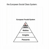 Meme, Memes, and Sorry: the European Social Class System:  European Feudal System  TUDEN  ATHLETES  Nobles  Knights  Peasants im still not over this meme im sorry