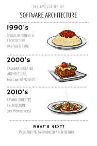 Evolution of pasta: THE EVOLUTION 0F  SOFTWARE ARCHITECTURE  l990's  SPAGHETTI-ORIENTED  ARCHITECTURE  aka Copy&Paste  200O's  LASAGNA-ORIENTED  ARCHITECTURE  (aka Layered Monolith)  2010's  RAVIOLI-ORIENTED  ARCHITECTURE  aka Microservices)  WHAT'S NEXT?  PROBABLY PIZZA-ORIENTED ARCHITECTURE Evolution of pasta