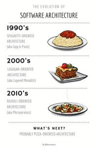 Software architectures if you were a cook, which do you prefer?: THE EVOLUTION OF  SOFTWARE ARCHITECTURE  1990's  SPAGHETTI-ORIENTED  ARCHITECTURE  (aka Copy& Paste)  2000's  LASAGNA-ORIENTED  ARCHITECTURE  (aka Layered Monolith)  2010's  RAVIOLI-ORIENTED  ARCHITECTURE  (aka Microservices)  WHAT'S NEXT?  PROBABLY PIZZA-ORIENTED ARCHITECTURE  By @benorama Software architectures if you were a cook, which do you prefer?