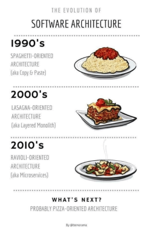The Evolution of Software Architecture: THE EVOLUTION OF  SOFTWARE ARCHITECTURE  1990's  SPAGHETTI-ORIENTED  ARCHITECTURE  (aka Copy & Paste)  2000's  LASAGNA-ORIENTED  ARCHITECTURE  (aka Layered Monolith)  2010's  RAVIOLI-ORIENTED  ARCHITECTURE  (aka Microservices)  WHAT'S NEXT?  PROBABLY PIZZA-ORIENTED ARCHITECTURE  By @benorama The Evolution of Software Architecture