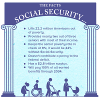 Facts, Memes, and American: THE FACTS  TAL SECURITy  Lifts 22.2 million Americans out  of poverty.  Provides nearly two out of three  seniors with most of their income.  Keeps the senior poverty rate in  check at 9%, it would be 44%  without Social Security.  Doesn't contribute a penny to the  federal deficit.  Has a $2.8 trillion surplus.  Will pay 100% of all earned  benefits through 2034.  OIO To those who think Social Security should be privatized, check your facts: http://www.aflcio.org/Blog/Political-Action-Legislation/Social-Security-Medicare-and-the-3rd-Presidential-Debate
