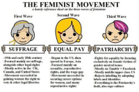 ❄: THE FEMINIST MOVEMENT  a handy reference sheet on the three waves of feminism  Second Wave  First Wave  Third Wave  SUFFRAGE  EQUAL PAY PATRIARCHY  19th and early 20th century  Began in the US, then  -Fights for equality by focusing  -Focused mainly on suffrage, spread to Europe, Asia  exclusively on female victims of  alongside other legal rights  Focused mainly on  gender-neutral issues  -Mostly active in the UK,  sexuality, reproductive  -Mostly on Tumblr+ Facebook  Canada, and United States  rights, and the wage gap  -Mostly middle/upper class US  -Movement succeeded in  -Movement succeeded in  -Rejects labelling by adopting  gaining women the right to  securing career options  labels and identities  for women, and many  vote & other legal liberties  -Everything is the Patriarchy's  reproductive rights  fault, also rape culture ❄
