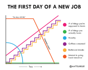 """Okay, Time, and Tomorrow: THE FIRST DAY OF A NEW JOB  """"I'm okay with this""""  #of things you're  supposed to learn  #of things you  actually learn  Novelty  Coffees consumed  Bathroom breaks  Interest in going  back tomorrow  @MATTSURELEE  Time  """"Ohhhhhhh shiili"""" The first day of a new job"""