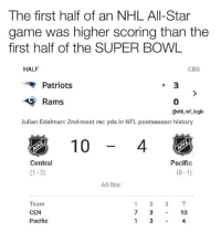 All Star, Logic, and Memes: The first half of an NHL All-Star  game was higher scoring than the  first half of the SUPER BOWL  HALF  CBS  Patriots  3  Rams  0  @nhl ref logic  Julian Edelman: 2nd-most rec yds in NFL postseason history  10  4  Pacific  (0-1)  Central  (1-0)  All-Star  Team  CEN  Pacific  7 3 -10  1 3 -4 This game is putting me to sleep yo