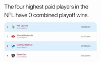 🤔🤔🤔: The four highest paid players in the  NFL have O combined playoff wins.  Kirk Cousins  QUARTERBACK  $28,000,000  Jimmy Garoppolo  $27,500,000  Matthew Stafford  $27,000,000  Derek Carr  S25,000,000 🤔🤔🤔