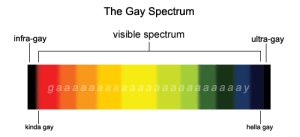 creampuff-shenanigans: deafreaperventus:  wayward-sons-and-fallen-angels:  murderous-crows:  *gay intensifies*  are you saying there are people so gay they're unable to be seen by humans  asexuals, pansexuals, bisexuals, and aromantics   : The Gay Spectrum  visible spectrum  ultra-gay  infra-gay  hella gay  kinda gay creampuff-shenanigans: deafreaperventus:  wayward-sons-and-fallen-angels:  murderous-crows:  *gay intensifies*  are you saying there are people so gay they're unable to be seen by humans  asexuals, pansexuals, bisexuals, and aromantics