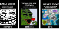 Meme, Memes, and History: THE GOLDEN AGE  OF MEMES  HOW MEMES CAME TO RULE  EARLY MEMES  MEMES TODAY  DEVELOPMENT OF THE  MODERN PHENOMENON  THE RISE OF POST IRONICISM  IN THE LATE MEME ERA  (C  2007-2010  2011-2014  2015- <p>history lesson</p>