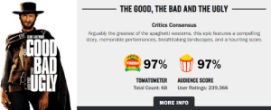 Bad, Fresh, and Ugly: THE GOOD,THE BAD AND THE UGLY  Critics Consensus  Arguably the greatest of the spaghetti westerns, this epic features a compelling  story, memorable performances, breathtaking landscapes, and a haunting score.  CLINT EASTWOOD  GOOD  A BAD  FUGLY  CLATIEFTED  97%  97%  FRESH  Rotten  Tomatees  TOMATOMETER  AUDIENCE SCORE  Total Count: 68  User Ratings: 239,366  MORE INFO  AND THE Perfectly balanced,as all things should be