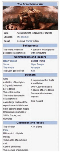 The Great Meme War  Date  August of 2015 to November of 2016  Location The Internet  Result  Decisive Trump Victory  Belligerents  The entire American  A bunch of fucking idiots  political establishment  with computers  Commanders and leaders  Hillary Clinton  Donald Trump  Nigel Farage  Soros  The media  Assange  The Dark god Moloch  Kek  Strength  CTR  A large amount of digits  Ashit-ton of Lobbyists  4 and 8chan  A Gigantic Horde of  Over 1,500 delegates  LeRedditors  A couple of LeRedditors  The entire media  Some really dank ass  The entire democratic  memes  establishment  Avery large portion of the  One Donald  republican establishment  Spirit cooking black magic  Uncountable number of  SJW's, Cucks, and  Nu males  Casualties and losses  The election  A lot of time  Pride  Millions in Lobbyists  money  Thousands of pounds of  Salt  Control of internet  The memes of production The Age of Strife is nearly ended.
