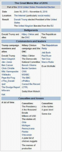 #NeverForget: The Great Meme War of 2016  Part of the 2016 United States Presidential Election  Date  June 16, 2015-November 8, 2016  Location The Internet (particularly social media)  Result Donald Trump elected President of the United  States  The United Kingdom liberated from the EU  Belligerents  Donald Trump and Hillary Clinton and  The Republican  allies  the DNC  Party  Commanders and leaders  Trump campaign  Hillary Clinton  The Republican  members and  campaign and the Party  allies  DNC  Jeb Bush  Donald Trump  Hillary Clinton Paul Ryan  Newt Gingrich  The Democratic  Ted Cruz  Alex Jones  National Committee  Marco Rubio  Ben Carson  Barack Obama  Evan McMullin  Chris Christie  Bernie Sanders  Milo Yiannopoulos CNN  Wikileaks  MSNBC  Pepe the Frog  The BBC  The Donald  r/Politics  Correct the Record  The Drudge Report (CTR)  Infowars  Sadiq Khan Moloch  Kek  Casualties and losses  A lot of time  Casualties:  Casualties  The Presidency  A few turtles  A few thousand  A guac bowl  Emails  Some rice  Millons of USD  The states of:  Ohio  Michigan  Pennsylvania  Florida  Wisconsin  A plateful of  chicken nuggets  The memes of  production #NeverForget