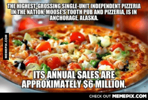 Average over $16k per day?!omg-humor.tumblr.com: THE HIGHEST-GROSSING SINGLE-UNIT INDEPENDENT PIZZERIA  IN THE NATION, MOOSE'S TOOTH PUB AND PIZZERIA, IS IN  ANCHORAGE, ALASKA.  ITS ANNUAL SALES ARE  APPROXIMATELY $6 MILLION.  CНЕCK OUT MEМЕРIХ.COM  MEMEPIX.COM Average over $16k per day?!omg-humor.tumblr.com
