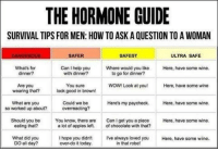 Important reading material LADS.: THE HORMONE GUIDE  SURVIVAL TIPS FOR MEN: HOW TO ASK AQUESTION TO A WOMAN  DANGEROUS  SAFEST  ULTRA SAFE  SAFER  What's for  Can I help you  Where would you like  Here, have some wine.  dinner?  with dinner?  to go for dinner?  You sure  Are you  WOW! Look at you!  Here, have some wine  look good in brown!  wearing that?  What are you  Could we be  Here's my paycheck  Here, have some wine.  so worked up about?  overreacting?  Should you be  You know, there are  Can I get you a piece  Here, have some wine.  eating that?  a lot of apples left.  of chocolate with that?  What did you  I hope you didn't  I've always loved you  Here, have some wine  in that robe!  DO all day?  over-do it today. Important reading material LADS.