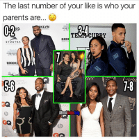 Memes, Parents, and Samsung: The last number of your like is who your  parents are  02  KLYN  SPORT  of the  SYLKETRA  BROO  Sport  SPORTSPHI  BROOK  Samsung  GALAXY  86  1-8  LAXY  TER  AXY Who'd you get? 👀