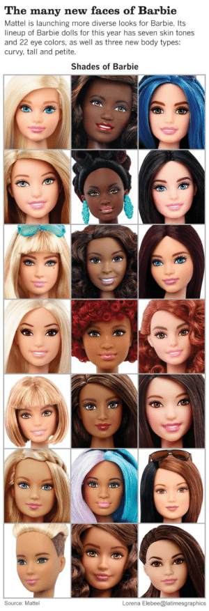 juruuz:  Barbie breaks the mold with ethnically diverse dolls #Barbie : The many new faces of Barbie  Mattel is launching more diverse looks for Barbie. Its  lineup of Barbie dolls for this year has seven skin tones  and 22 eye colors, as well as three new body types:  curvy, tall and petite.  Shades of Barbie  Lorena Elebee@latimesgraphics  Source: Mattel juruuz:  Barbie breaks the mold with ethnically diverse dolls #Barbie